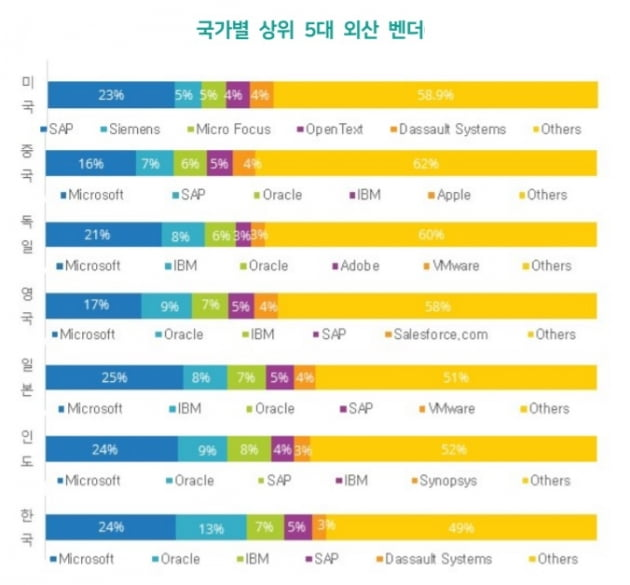 한국에서는 마이크로소프트(MS), 오라클, IBM 등 주요 미국 SW 회사들의 점유율 확장세가 이어졌다. 출처=SPRi