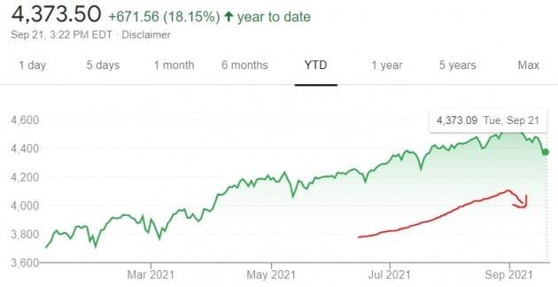 미국 뉴욕증시의 S&P500지수는 올 들어 18% 넘게 상승해왔다.