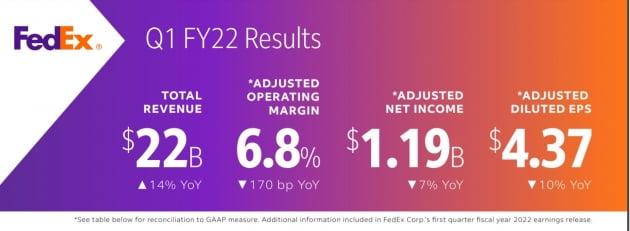 매출 14% 급증한 페덱스, 주가 폭락…인플레에 이익 급감