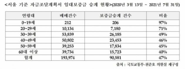"""""""평생 서울 아파트 못 살까봐""""…10대까지 '갭투자' 뛰어들었다"""
