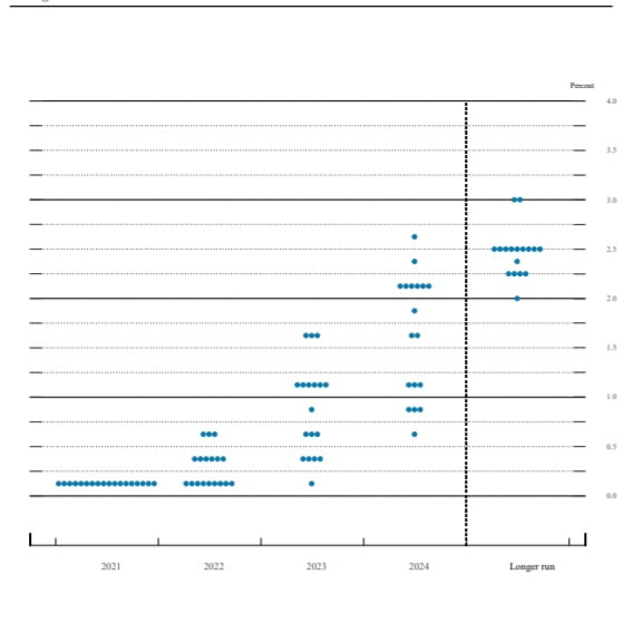 Fed, 테이퍼링 내년 중반 마무리…2023년 3회 금리인상?