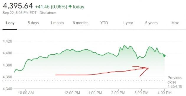 미국 뉴욕증시의 S&P500지수는 22일(현지시간) 1% 가까이 상승했다.
