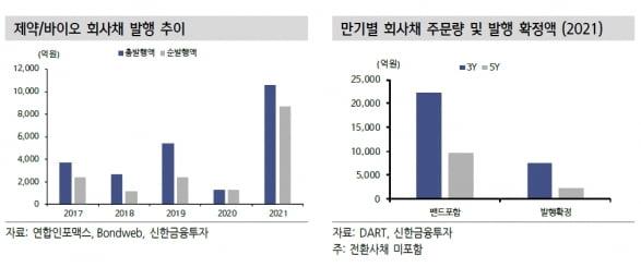 """""""제약·바이오 회사채 발행 증가…상위 기업에 관심"""""""
