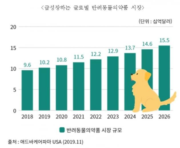 박셀바이오, 반려견 전용 항암제 국내 허가서류 제출
