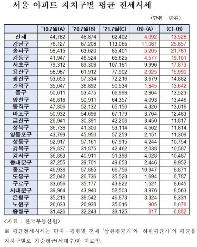 임대차법 시행 1년, 서울 전셋값 1억3528만원 뛰었다