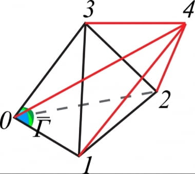연구팀의 '육면각'에 대한 설명. 3차원 입체인 0123에, 4차원상의 다섯번째 점인 4를 더해 5개의 꼭지점을 가진 4차원 도형 01234를 얻었다고 가정하면 이 오면체의 꼭지점 하나는 여섯 개의 면(012, 013, 014, 023, 024, 034)으로 둘러싸인다. 4차원 공간에서 하나의 삼차각 크기는 여섯 개의 면에 의해 정의되는 육면각이다. GIST 제공