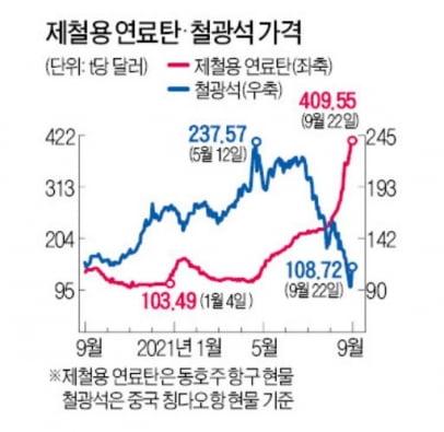 철광석 '급락' vs 석탄 '역대 최고가 경신'에 산업계 '아리송'