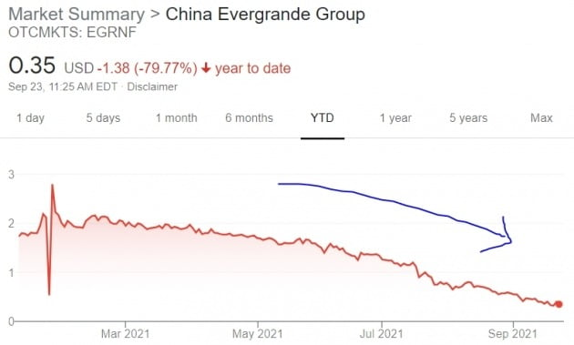 중국 부동산 개발업체인 헝다그룹(에버그랜드)의 주가는 올 들어 미국 장외시장에서 80%가량 급락했다.