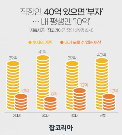 """얼마 있어야 부자? '40억'은 돼야…""""평생 일해도 불가능"""""""