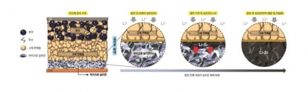 LG에너지솔루션과 미국 샌디에이고 대학교가 공동 개발한 상온 구동 장수명 전고체 전지의 충전 진행 과정 [사진=LG에너지솔루션 제공]