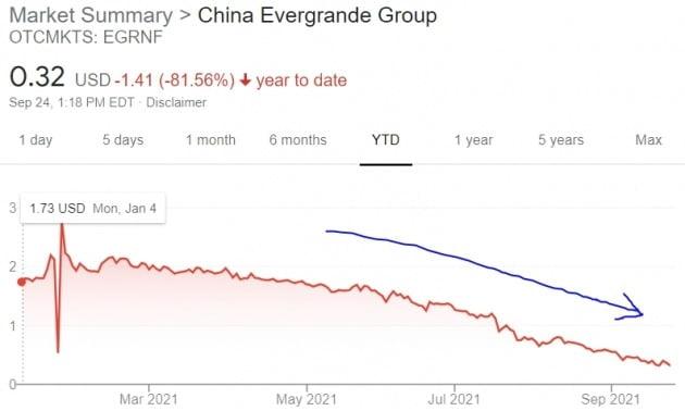 중국 헝다그룹 주가는 올 들어 미국 장외시장에서 급락세를 지속해왔다.