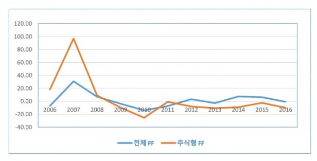 2006년 1월 ~ 2016년 12월까지 펀드플로우 (출처 = 2019년 2월 하준삼 논문)