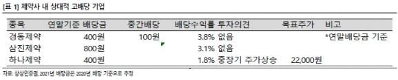 """""""제약·바이오주 장기조정 중…경동·삼진제약 배당 기대"""""""