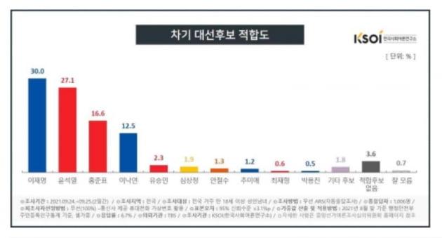 이재명, 지지율 30%대 재진입…박스권 돌파하나