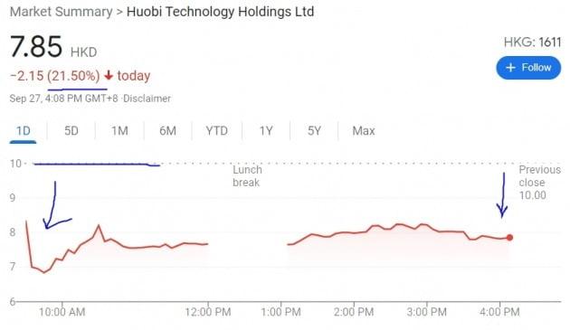 암호화폐 거래소인 후오비글로벌의 자회사(후오비 테크놀로지) 주가는 27일(현지시간) 홍콩증시에서 21.5% 급락했다.