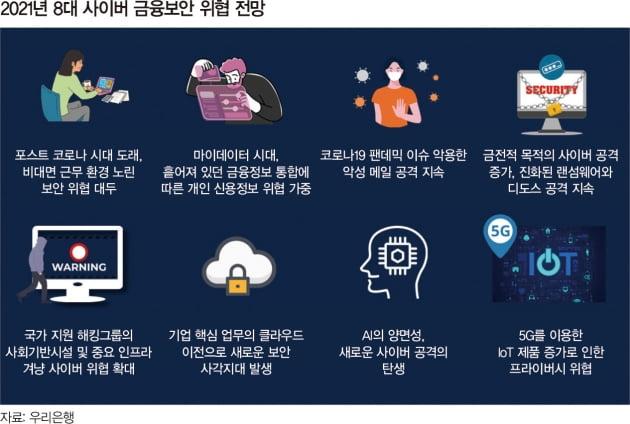 디지털 금융 시대, 사이버 위협도 급증