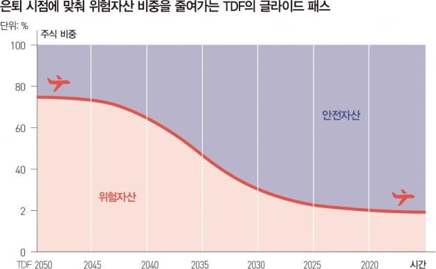 TDF, 은퇴 시점서 주식 비중 줄이는 이유는