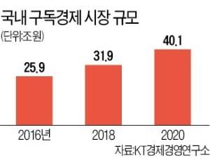국내 구독경제 시장 규모