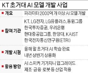 KT 원팀, 초거대 AI 내년 상반기 상용화