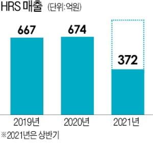 '실리콘 고무 원조' HRS, 40년 흑자 3대 비결