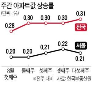 금리인상에도…전국 아파트값 상승률 '역대 최고'