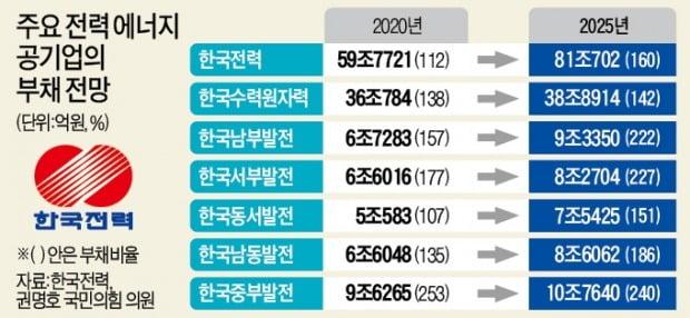 [단독] 탈원전·태양광에 4년뒤 '165조 빚더미'…이와중에 한전공대까지