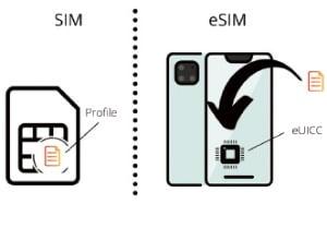 스마트폰 하나로 번호 2개 쓴다…'e심칩' 상용화 논의 가속