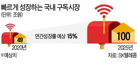 아마존 무료배송·음식배달·전자책…모든 게 다 있다 통신3사 '구독 경제' 무한확장