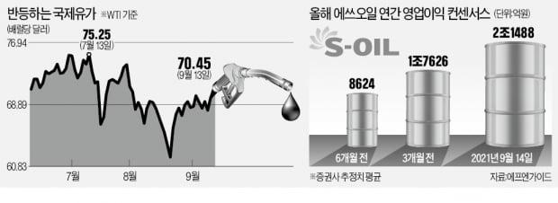 """""""올겨울 유가 100달러 간다""""…정유주·ETF '가열'"""