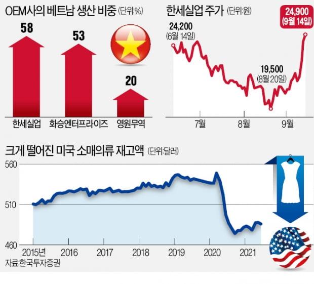베트남 공장 셧다운에도 20% 뛴 'OEM 3총사'