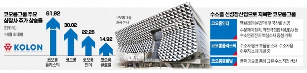 '수소엔진' 장착…날아오른 코오롱그룹株