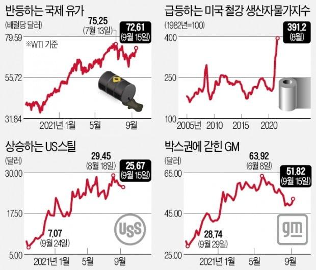 철강·원유·알루미늄株 급등…그린플레이션 온다