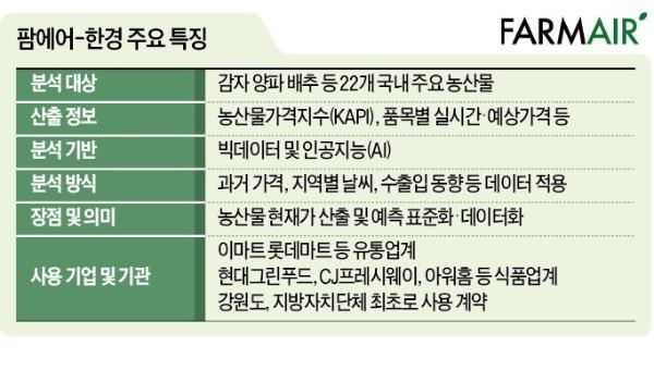 """""""감자파동 없다""""…스마트 씨뿌리는 팜에어한경"""