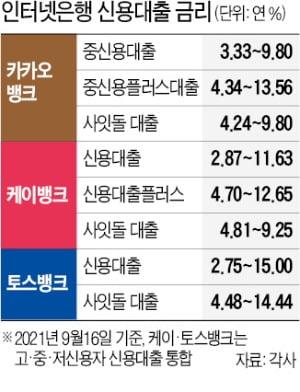 """토스뱅크 출범 앞두고…""""카뱅보다 파격"""" 케이뱅크의 승부수"""