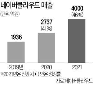"""네이버 """"아마존·MS와 빅3 될 것…클라우드 연매출 80% 재투자"""""""