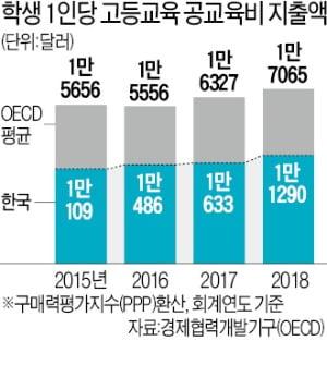 정부의 대학 투자, OECD 평균 한참 못 미쳐