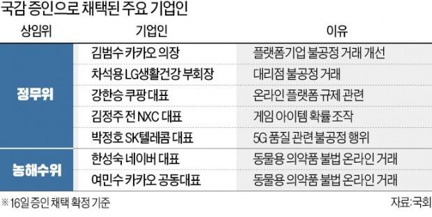 '네·카 대표' 국감 뺑뺑이 돌 판…농해수위 증인 60%가 기업인