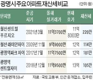 """""""집값 같은데…새 아파트는 재산세 2배"""" 분통"""