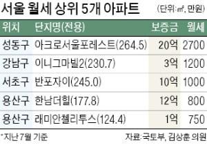 서울 아파트 가장 비싼 월세 2700만원