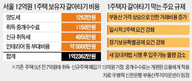 """갈아타기 비용 1억, 입주엔 '웃돈'…""""세금 탓, 사지도 팔지도 못해"""""""