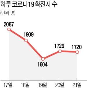 연휴 내내 최다 확진…'위드코로나' 변수되나