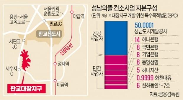 """野 """"대장동 11만% 수익 특검해야"""" vs 李 """"국힘 연루된 토건 게이트"""""""
