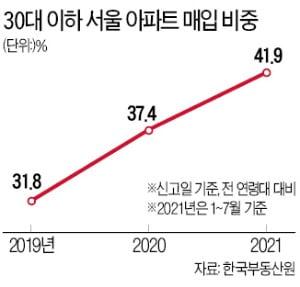 올해도 여전한 2030 '패닉바잉'…서울 아파트 10채 중 4채 샀다