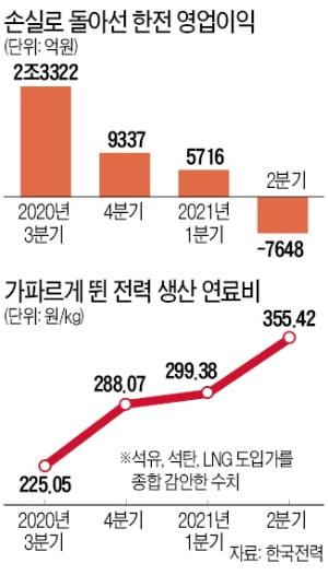 한전·자회사 올 4조 적자…'탈원전' 고수 땐 요금 추가인상 불가피