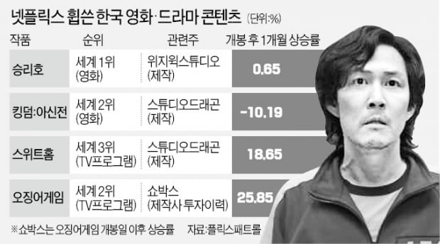 DP·오징어게임 연타석 홈런…국내 드라마·웹툰株 일제히 강세