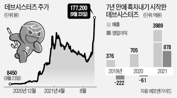 "K게임 쿠키런 美·日서 돌풍…증권사들 ""데브시스터즈, 20만원 간다"""