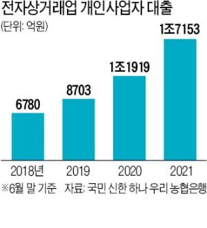 가계대출 죄자…'무늬만 사업자 대출' 급증