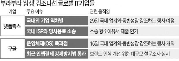 """구글·넷플릭스도 몸사리는 국감…소송 미루고 """"동반성장"""" 목청"""