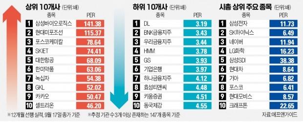 테이퍼링 임박…'저PER株'로 위험 피할까