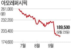 K-뷰티 '흔들'…아모레퍼시픽 '내리막'